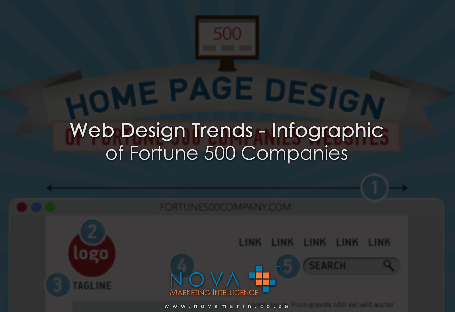 Web Design Trends – Infographic of Fortune 500 Companies