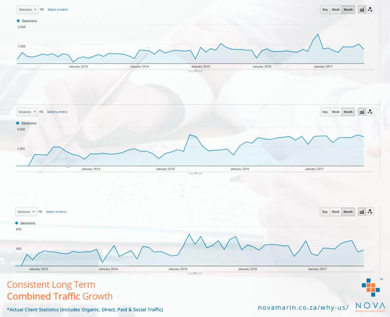 Consistent Long Term Marketing Results - Combined Traffic Growth Graph - Nova Marketing Intelligence