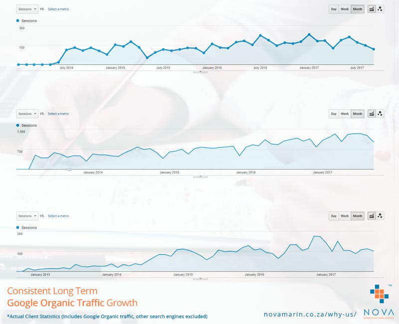 Consistent Long Term Marketing Results - Google Organic Traffic Growth Graph - Nova Marketing Intelligence
