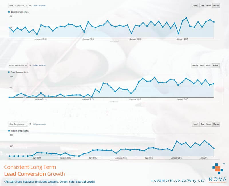 Consistent Long Term Marketing Results - Lead Conversion Growth Graph - Nova Marketing Intelligence